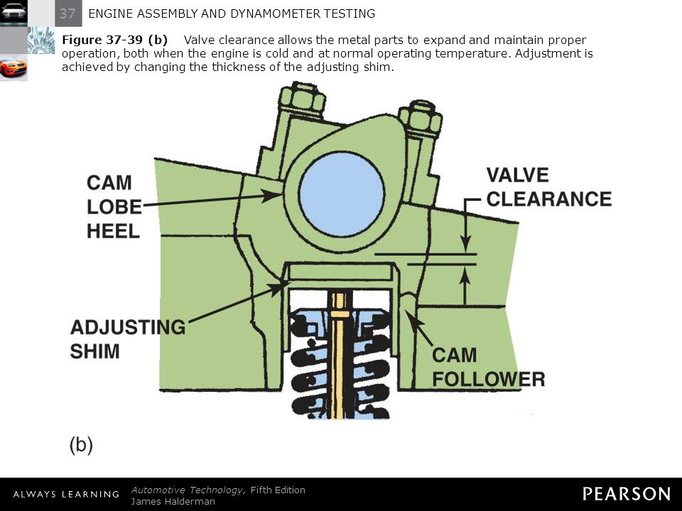 37 ENGINE ASSEMBLY AND DYNAMOMETER TESTING Automotive Technology, Fifth Edition James Halderman © 2011 Pearson Education, Inc. All Rights Reserved Fig