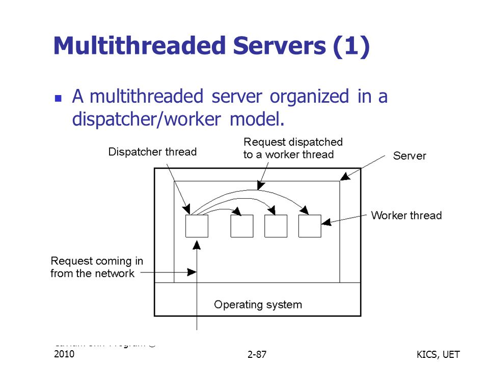 KICS, UET Cavium Univ Program © 20102-87 Multithreaded Servers (1) A multithreaded server organized in a dispatcher/worker model.