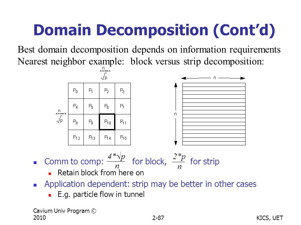 KICS, UET Cavium Univ Program © 20102-87 Domain Decomposition (Cont'd) Comm to comp: for block, for strip Retain block from here on Application dependent: strip may be better in other cases E.g.