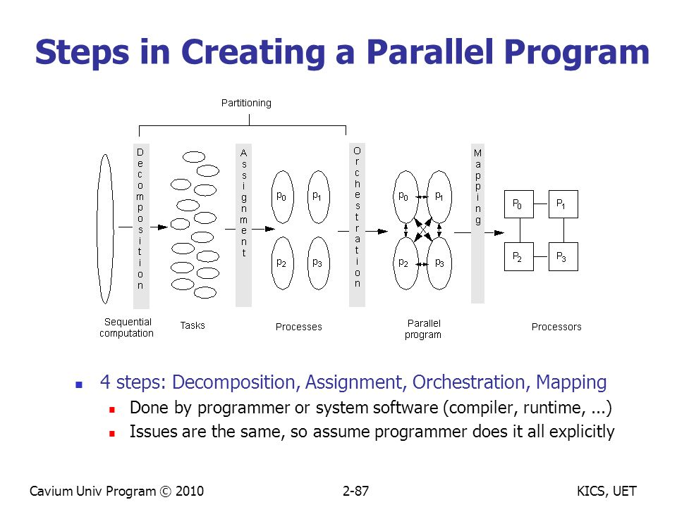 KICS, UETCavium Univ Program © 20102-87 Steps in Creating a Parallel Program 4 steps: Decomposition, Assignment, Orchestration, Mapping Done by programmer or system software (compiler, runtime,...) Issues are the same, so assume programmer does it all explicitly