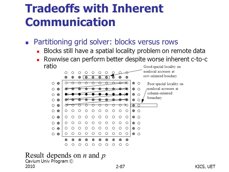 KICS, UET Cavium Univ Program © 20102-87 Tradeoffs with Inherent Communication Partitioning grid solver: blocks versus rows Blocks still have a spatial locality problem on remote data Rowwise can perform better despite worse inherent c-to-c ratio