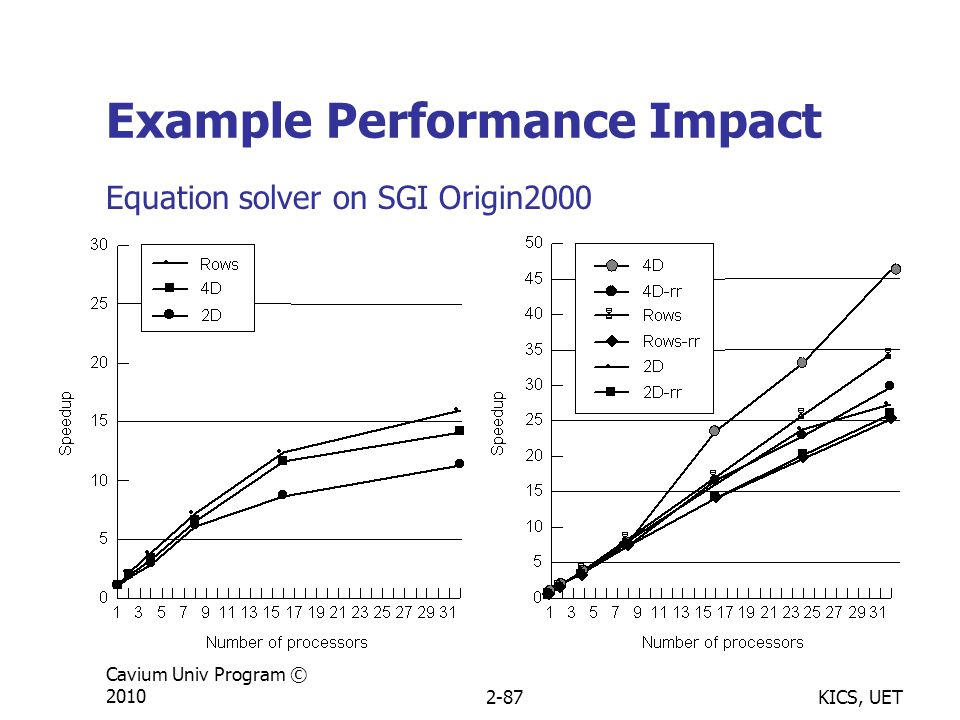 KICS, UET Cavium Univ Program © 20102-87 Example Performance Impact Equation solver on SGI Origin2000