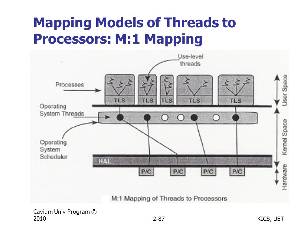 KICS, UET Cavium Univ Program © 20102-87 Mapping Models of Threads to Processors: M:1 Mapping