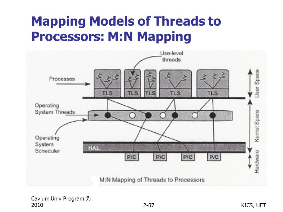 KICS, UET Cavium Univ Program © 20102-87 Mapping Models of Threads to Processors: M:N Mapping