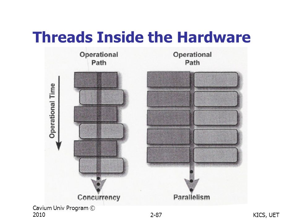 KICS, UET Cavium Univ Program © 20102-87 Threads Inside the Hardware