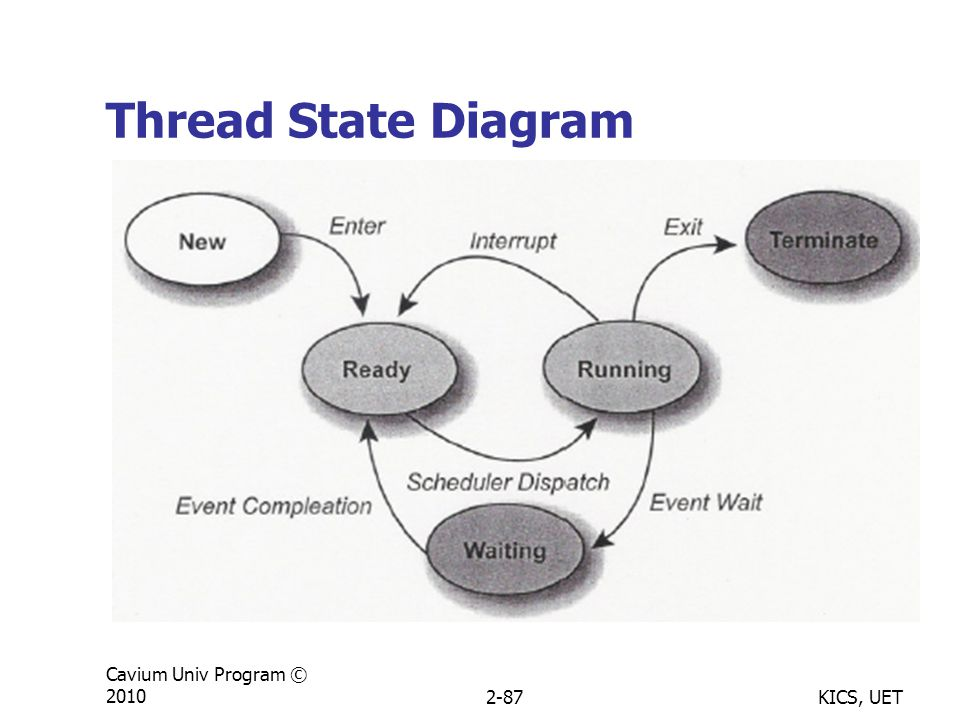 KICS, UET Cavium Univ Program © 20102-87 Thread State Diagram