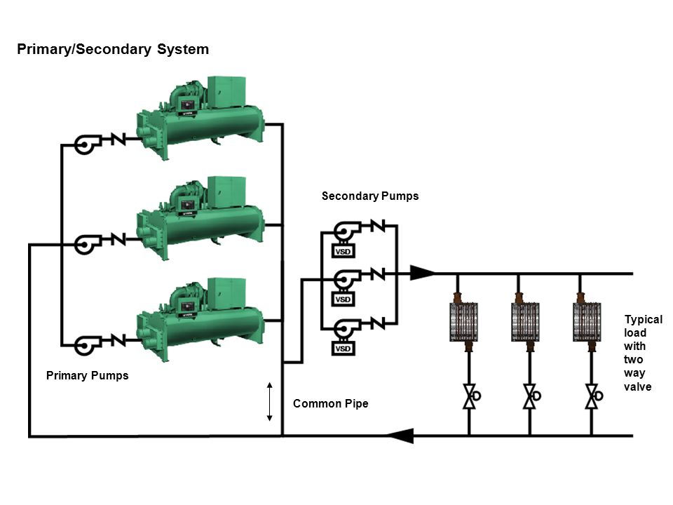 45 VPF Systems Design/Control Considerations Summary Load Valves High Rangeability (200:1 preferred) PSID Ratings for Static, Dynamic, And Close Off = Shut Off Head of Pumps Equal Percentage (Flow to Load) Characteristic Slow Acting Actuator Staging Loads Sequence AHUs On/Off in 10 to 15 min intervals