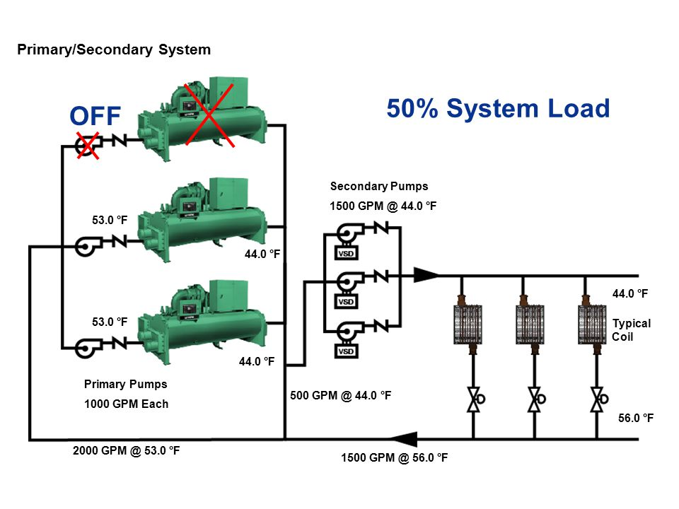 Secondary Pumps Primary Pumps Decoupler /Bypass 67% Flow = 2000 gpm 0 gpm 19 67% Load = 67% Sec Flow Primary (Constant) / Secondary (Variable) Ideal Operation 1212