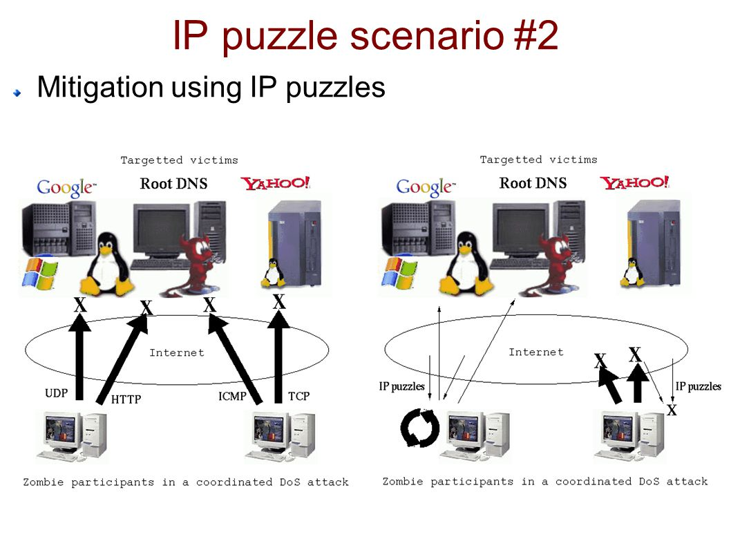 IP puzzle scenario #2 Mitigation using IP puzzles