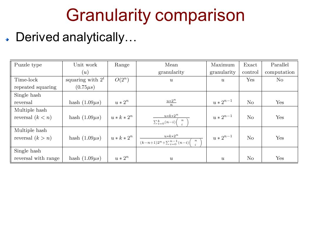 Granularity comparison Derived analytically…