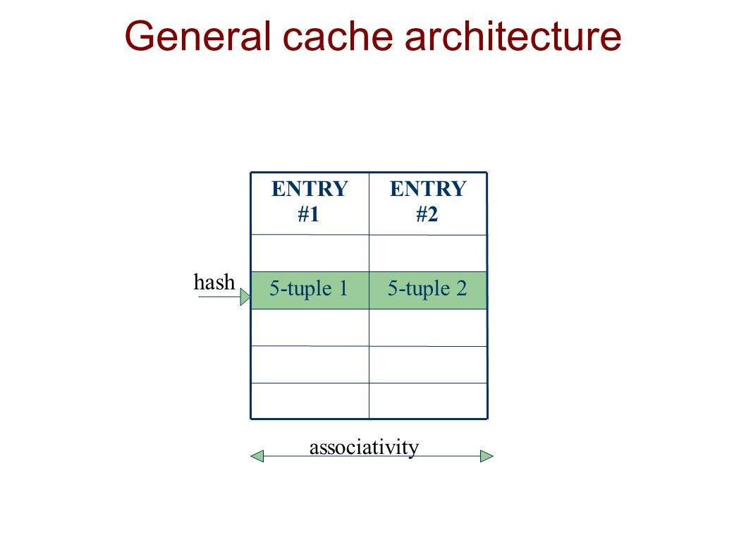 General cache architecture 5-tuple 25-tuple 1 ENTRY #2 ENTRY #1 hash associativity