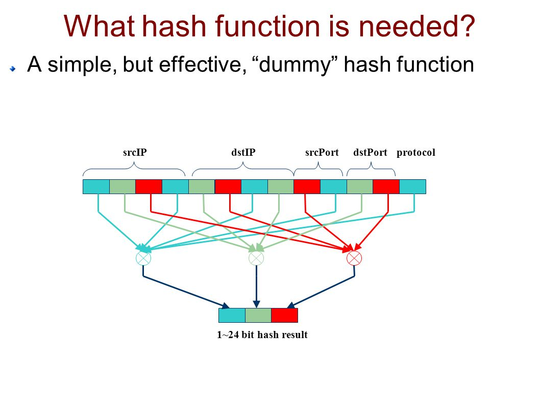What hash function is needed.