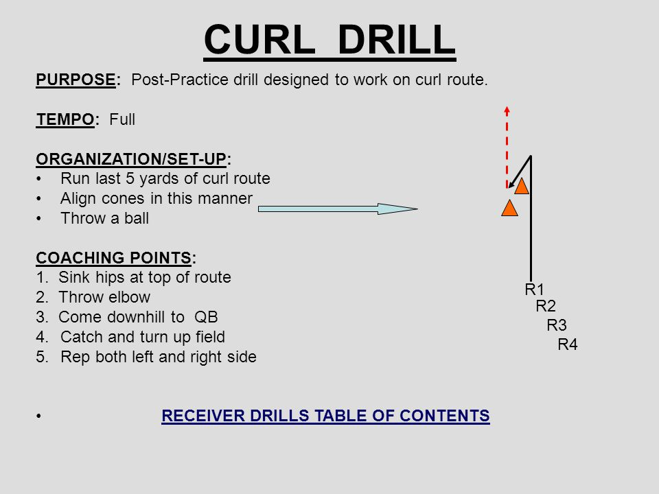 CURL DRILL PURPOSE: Post-Practice drill designed to work on curl route.