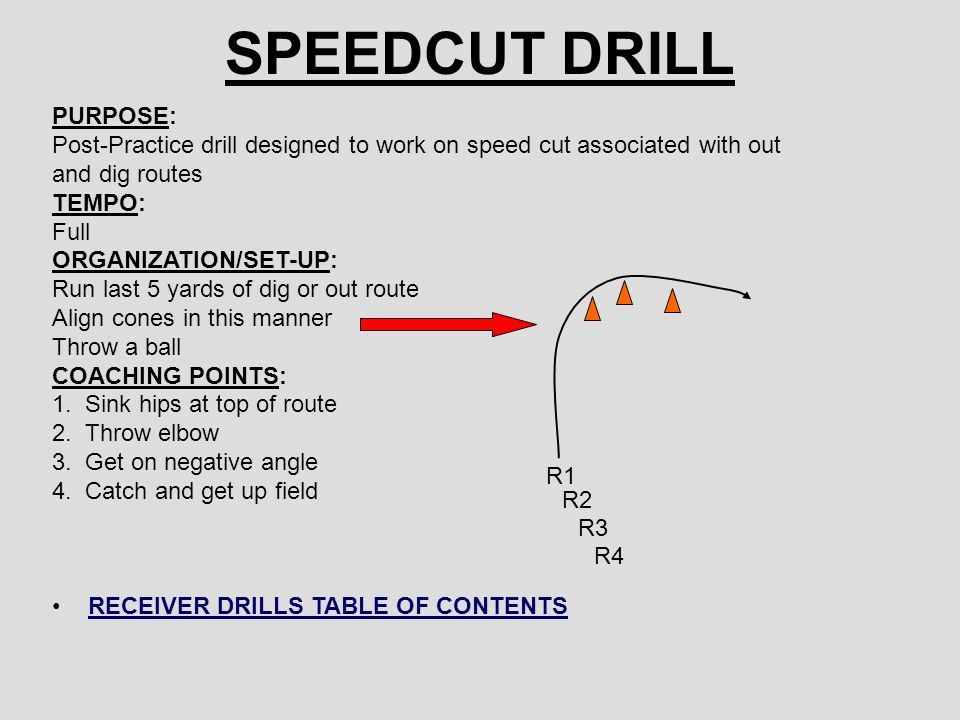 SPEEDCUT DRILL PURPOSE: Post-Practice drill designed to work on speed cut associated with out and dig routes TEMPO: Full ORGANIZATION/SET-UP: Run last