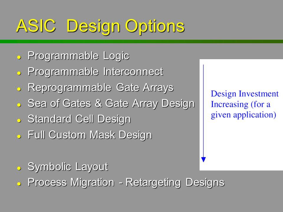 ASIC Design Options Programmable Logic Programmable Logic Programmable Interconnect Programmable Interconnect Reprogrammable Gate Arrays Reprogrammabl