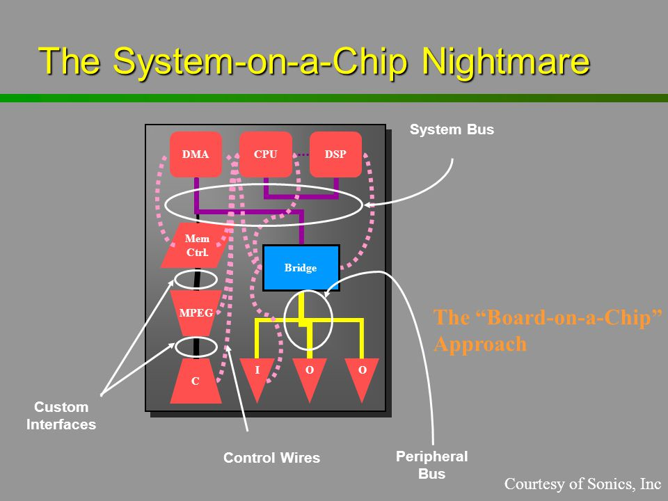 """The System-on-a-Chip Nightmare Bridge DMACPUDSP Mem Ctrl. MPEG C IOO System Bus Peripheral Bus Control Wires Custom Interfaces The """"Board-on-a-Chip"""" A"""