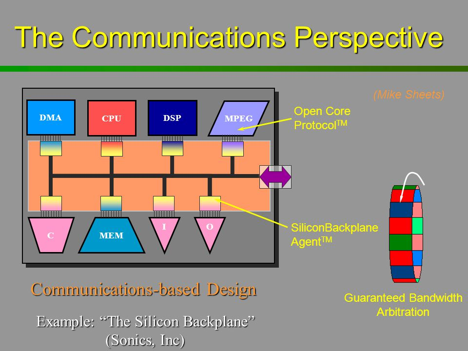 "The Communications Perspective DSP MPEG CPU DMA C MEM IO Example: ""The Silicon Backplane"" (Sonics, Inc) Open Core Protocol TM SiliconBackplane Agent T"