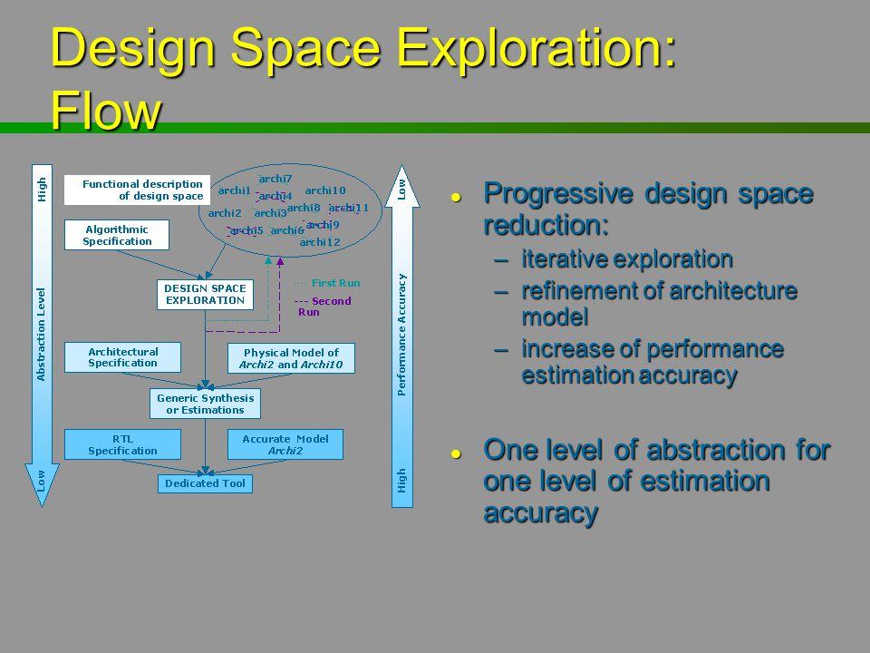 Design Space Exploration: Flow l Progressive design space reduction: –iterative exploration –refinement of architecture model –increase of performance