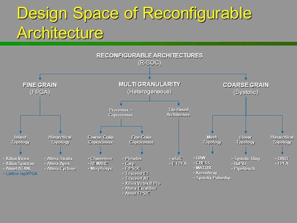 Design Space of Reconfigurable Architecture RECONFIGURABLE ARCHITECTURES (R-SOC) FINE GRAIN (FPGA) MULTI GRANULARITY (Heterogeneous) COARSE GRAIN (Sys