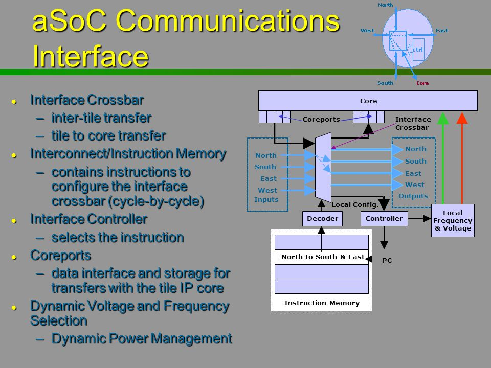 aSoC Communications Interface Core Coreports Decoder Local Frequency & Voltage North to South & East Instruction Memory PC Controller North South East