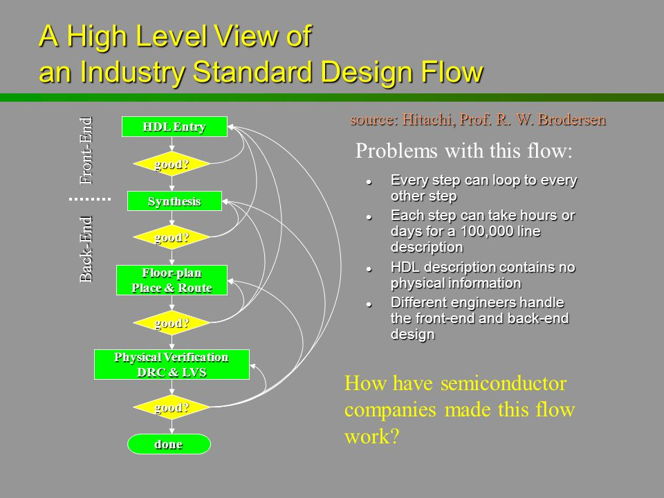 A High Level View of an Industry Standard Design Flow l Every step can loop to every other step l Each step can take hours or days for a 100,000 line