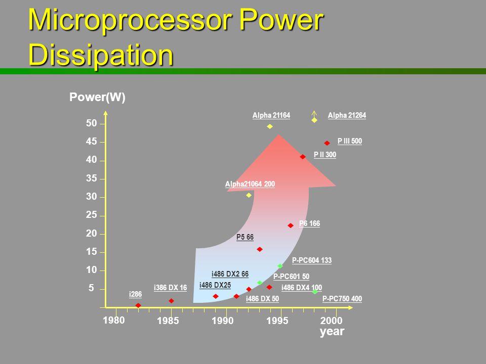 year Power(W) 1980 1985199019952000 10 20 30 40 50 5 15 25 35 45 i286 i386 DX 16 i486 DX25 i486 DX 50 i486 DX2 66 P-PC601 50 P6 166 P5 66 Alpha21064 2