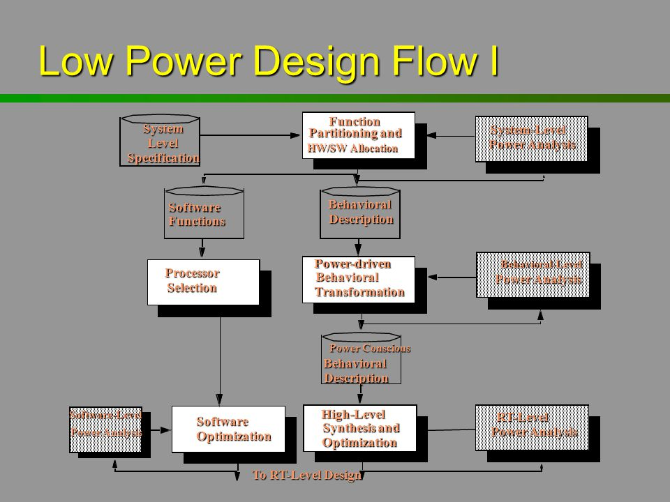 Low Power Design Flow I Function Partitioning and HW/SW Allocation System Level Specification System-Level Power Analysis Behavioral Description Softw