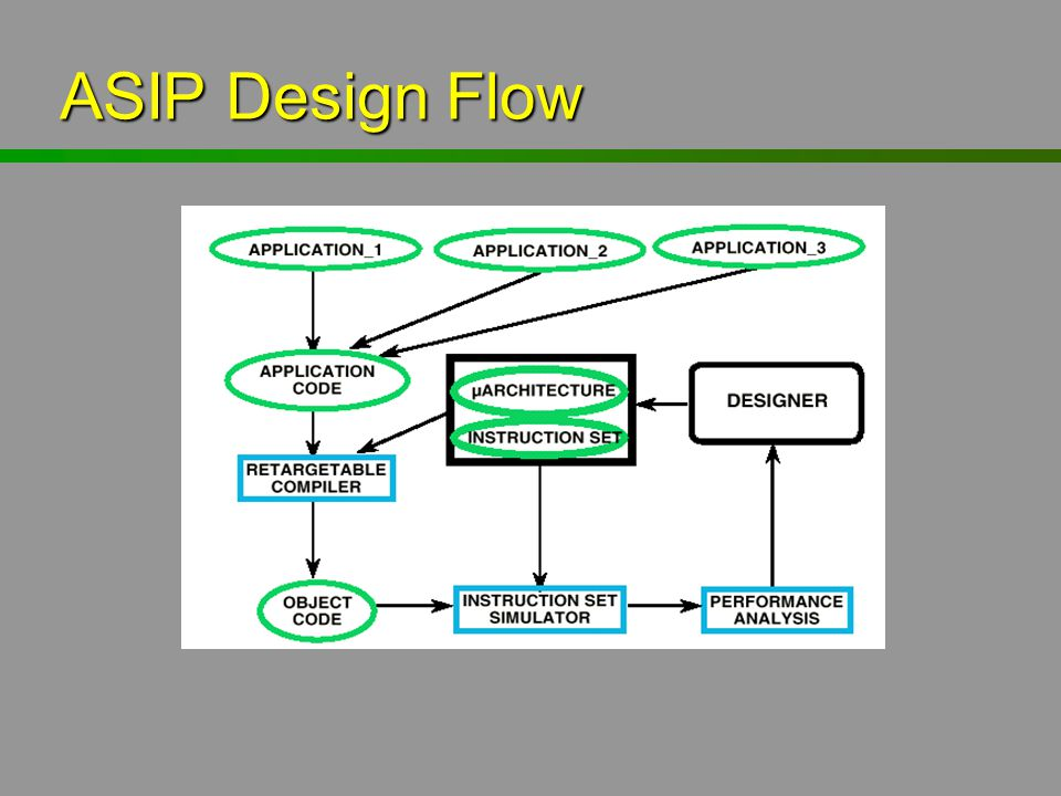 ASIP Design Flow