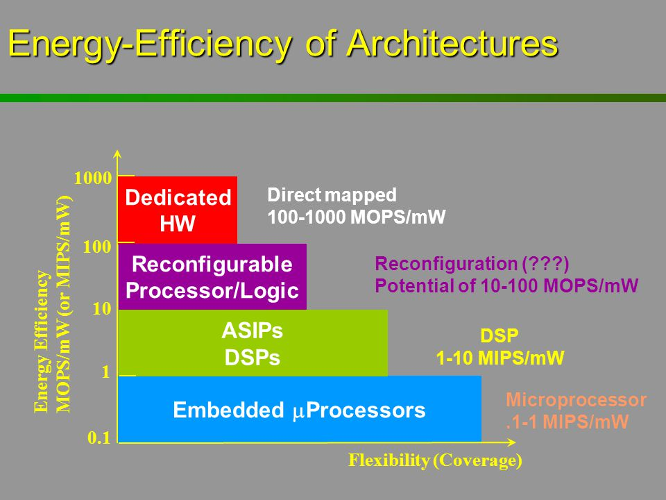 Energy-Efficiency of Architectures Embedded  Processors Microprocessor.1-1 MIPS/mW ASIPs DSPs DSP 1-10 MIPS/mW Dedicated HW Flexibility (Coverage) En