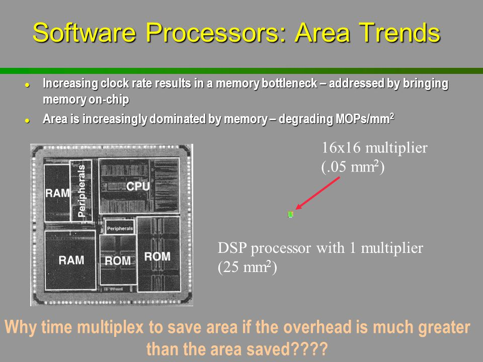 Software Processors: Area Trends DSP processor with 1 multiplier (25 mm 2 ) 16x16 multiplier (.05 mm 2 ) Why time multiplex to save area if the overhe