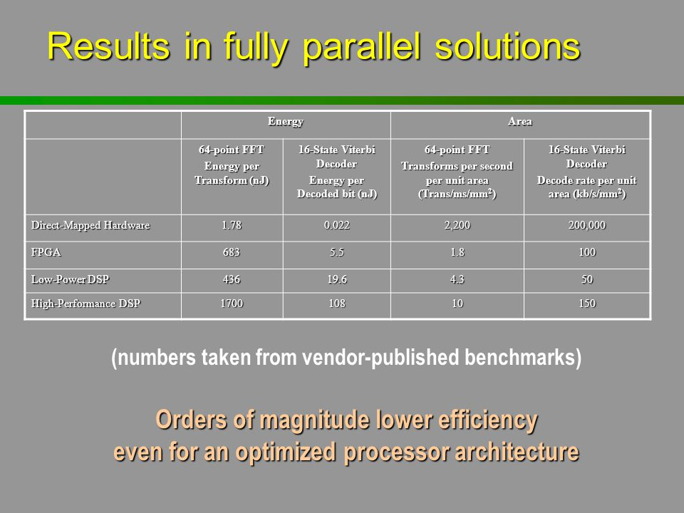 Results in fully parallel solutions EnergyArea 64-point FFT Energy per Transform (nJ) 16-State Viterbi Decoder Energy per Decoded bit (nJ) 64-point FF