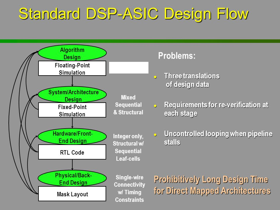 Standard DSP-ASIC Design Flow l Three translations of design data l Requirements for re-verification at each stage l Uncontrolled looping when pipelin