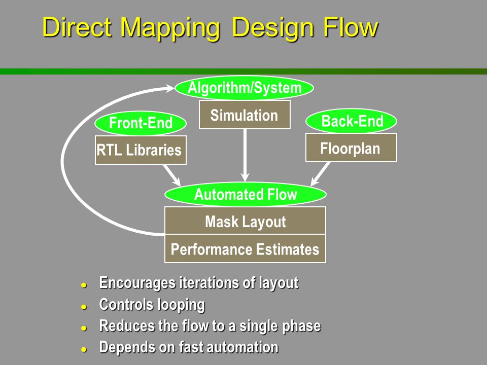 Direct Mapping Design Flow l Encourages iterations of layout l Controls looping l Reduces the flow to a single phase l Depends on fast automation Algo