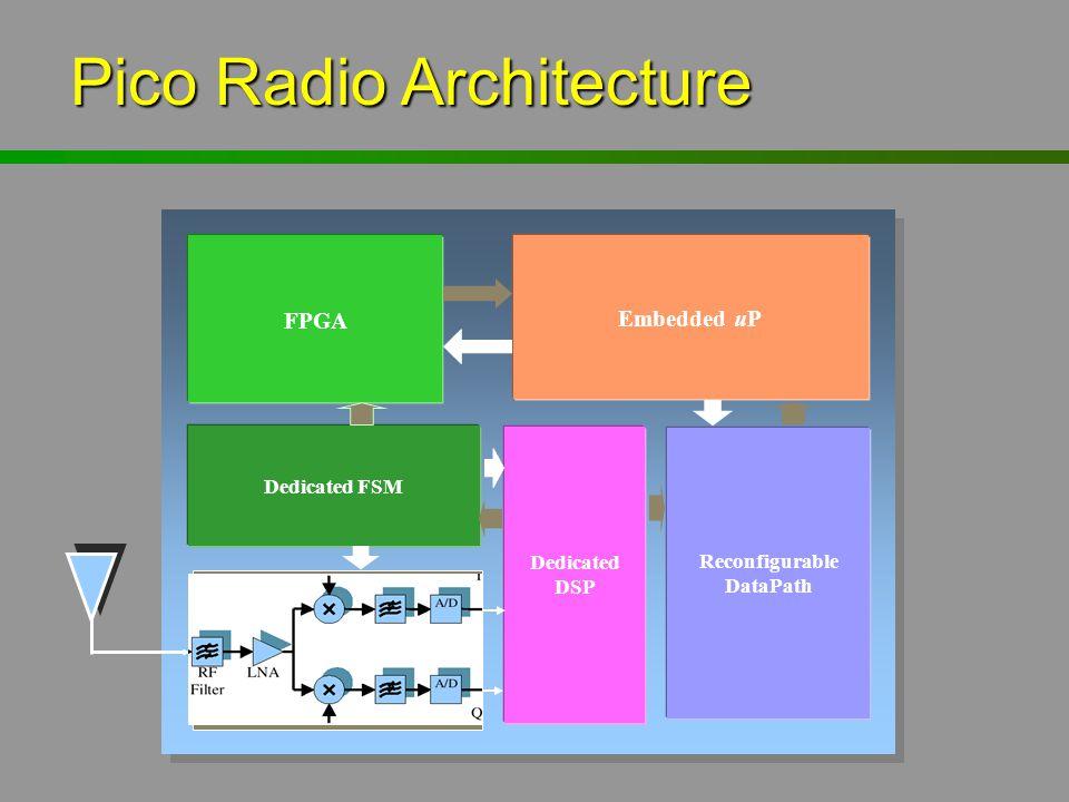 Pico Radio Architecture Reconfigurable DataPath FPGA Embedded uP Dedicated FSM Dedicated DSP