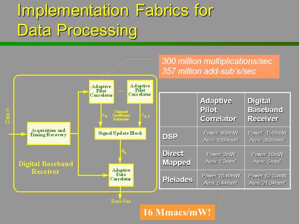 Implementation Fabrics for Data Processing Data In 300 million multiplications/sec 357 million add-sub's/sec Adaptive Pilot Correlator Digital Baseban