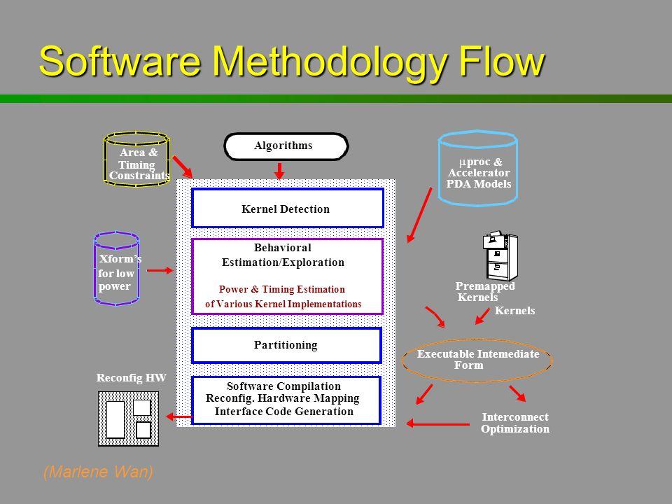 Software Methodology Flow Algorithms Kernel Detection Estimation/Exploration Partitioning Software Compilation Reconfig. Hardware Mapping Interface Co