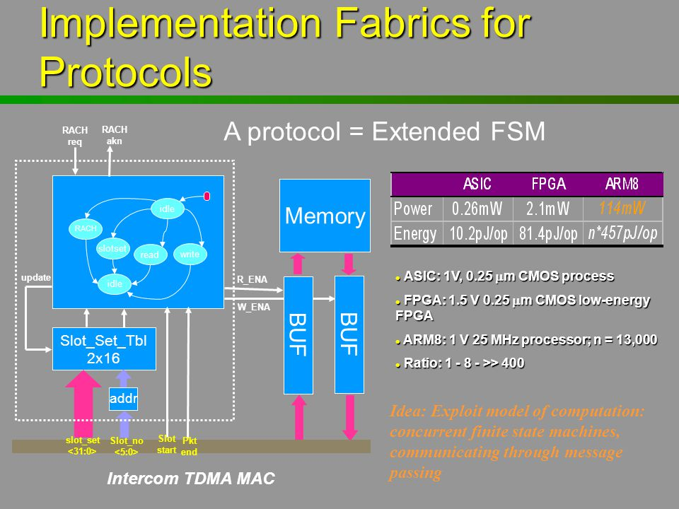 Implementation Fabrics for Protocols BUF Memory BUF Slot_Set_Tbl 2x16 addr slot_set Slot_no Slot start Pkt end RACH req RACH akn W_ENA R_ENA update id