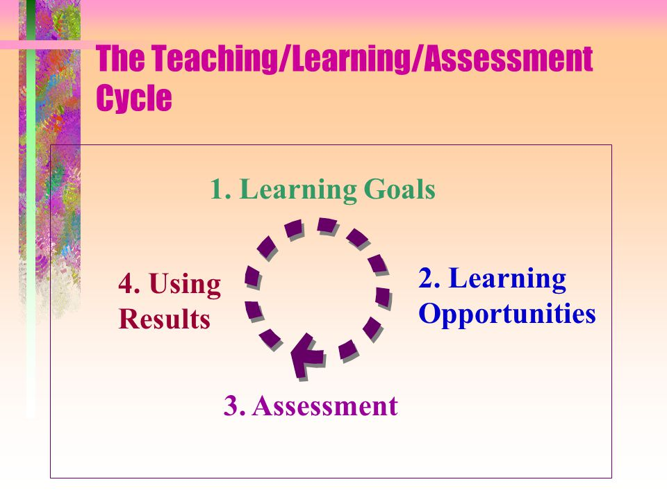The Teaching/Learning/Assessment Cycle 1. Learning Goals 4.