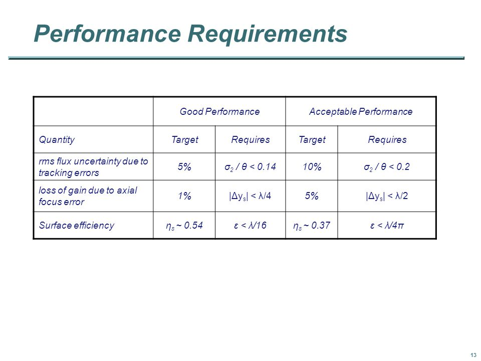 13 Performance Requirements Good PerformanceAcceptable Performance QuantityTargetRequiresTargetRequires rms flux uncertainty due to tracking errors 5%σ 2 / θ < 0.1410%σ 2 / θ < 0.2 loss of gain due to axial focus error 1%|Δy s | < λ/45%|Δy s | < λ/2 Surface efficiencyη s ~ 0.54ε < λ/16η s ~ 0.37ε < λ/4π