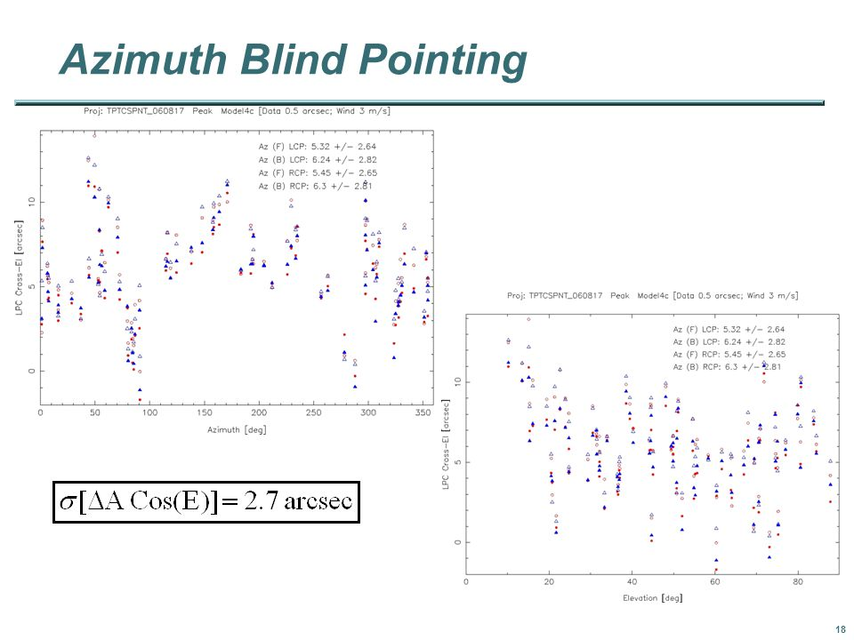 18 Azimuth Blind Pointing