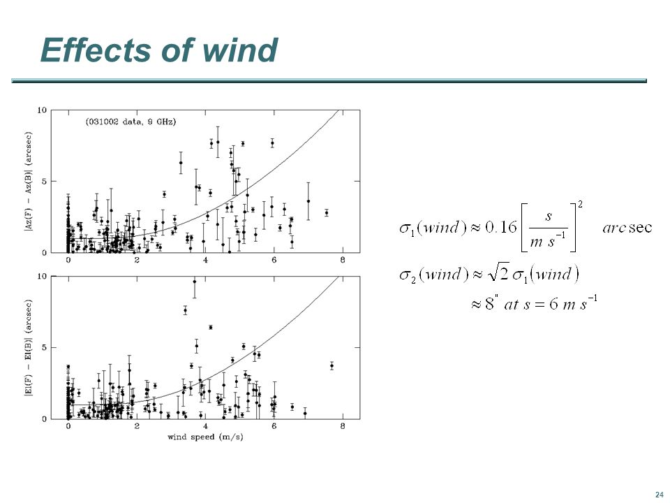 24 Effects of wind