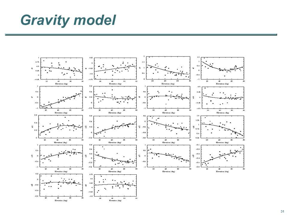 31 Gravity model