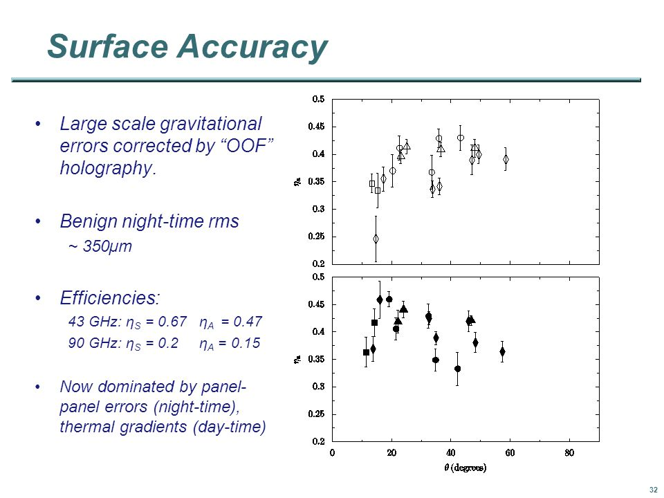 32 Surface Accuracy Large scale gravitational errors corrected by OOF holography.