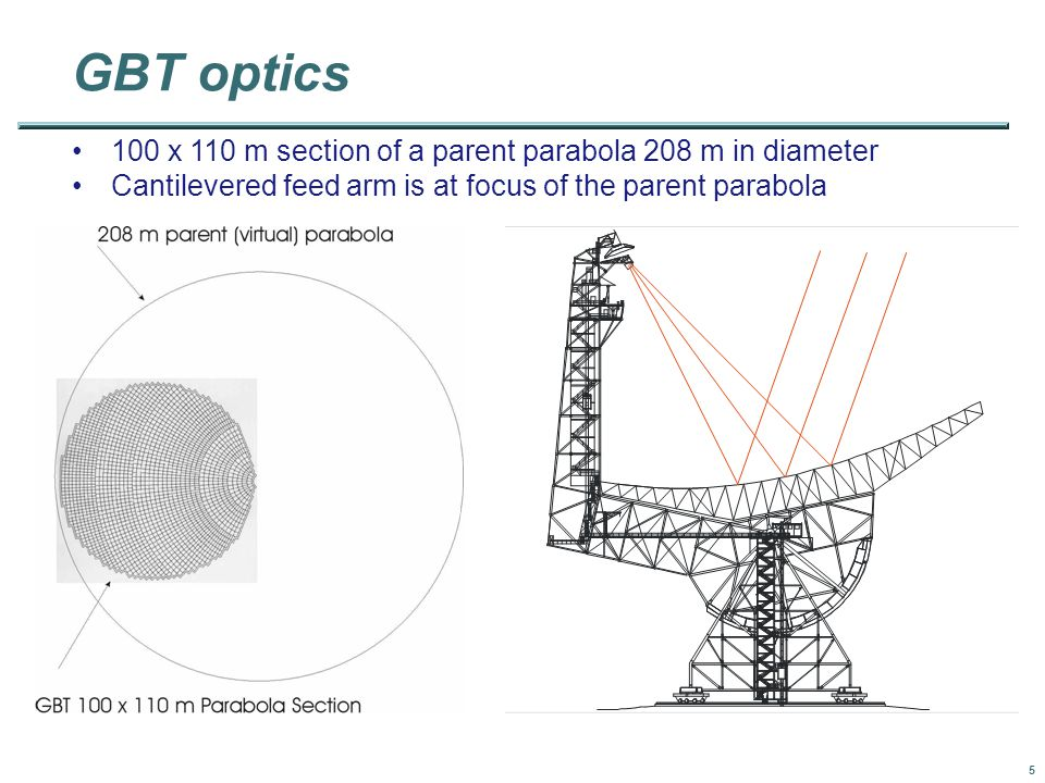 5 100 x 110 m section of a parent parabola 208 m in diameter Cantilevered feed arm is at focus of the parent parabola GBT optics