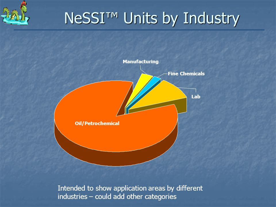 NeSSI™ Units by Industry Intended to show application areas by different industries – could add other categories Lab Fine Chemicals Manufacturing Oil/