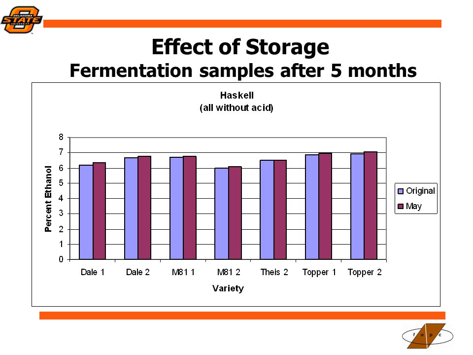 Effect of Storage Fermentation samples after 5 months