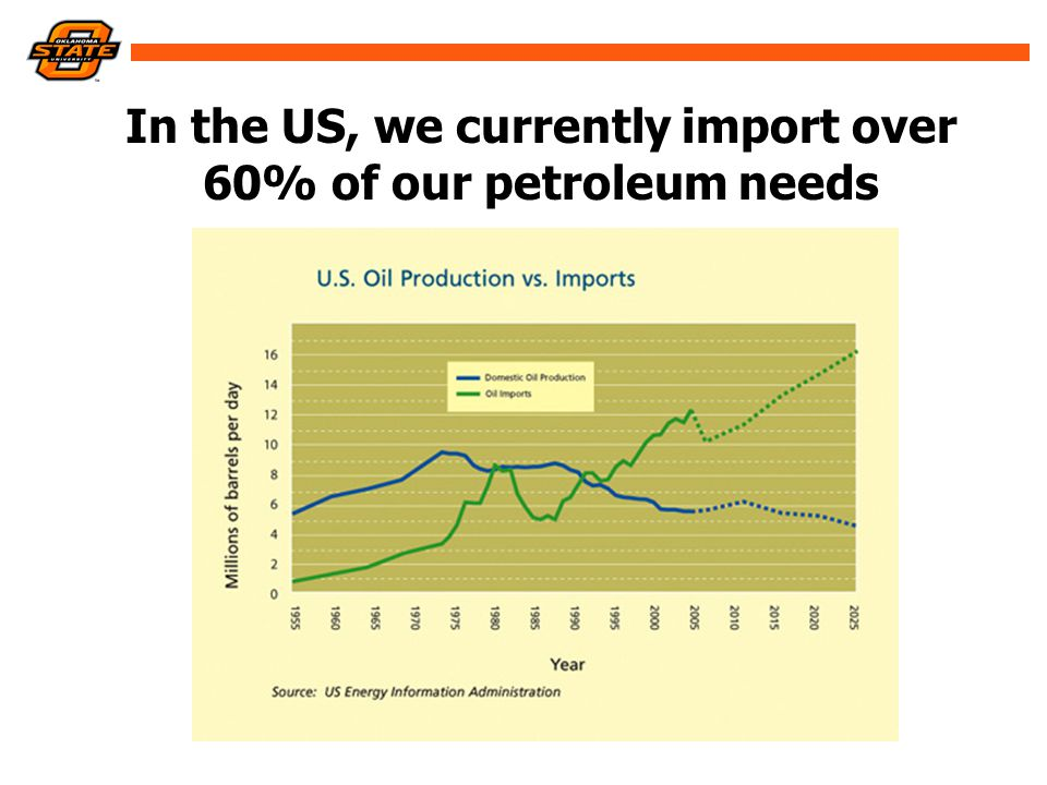 In the US, we currently import over 60% of our petroleum needs