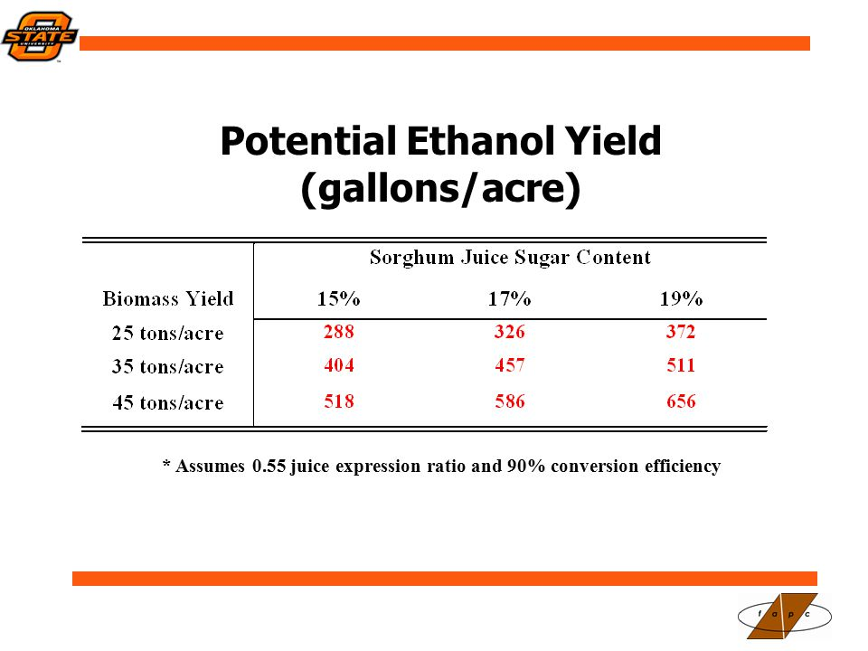 Potential Ethanol Yield (gallons/acre) * Assumes 0.55 juice expression ratio and 90% conversion efficiency