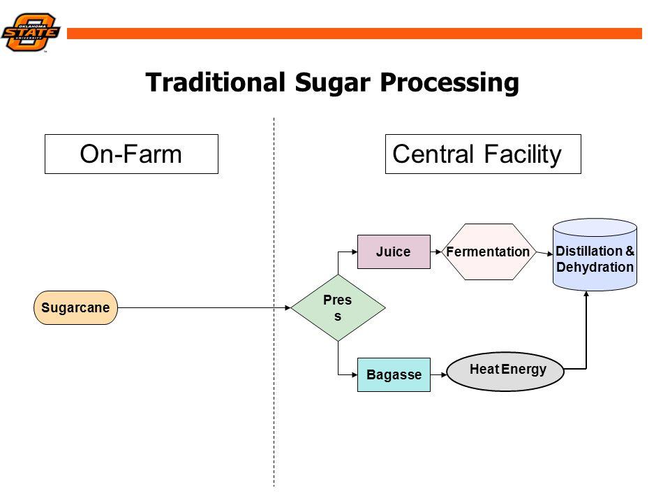 Traditional Sugar Processing Sugarcane Central FacilityOn-Farm Pres s Juice Bagasse Fermentation Distillation & Dehydration Heat Energy