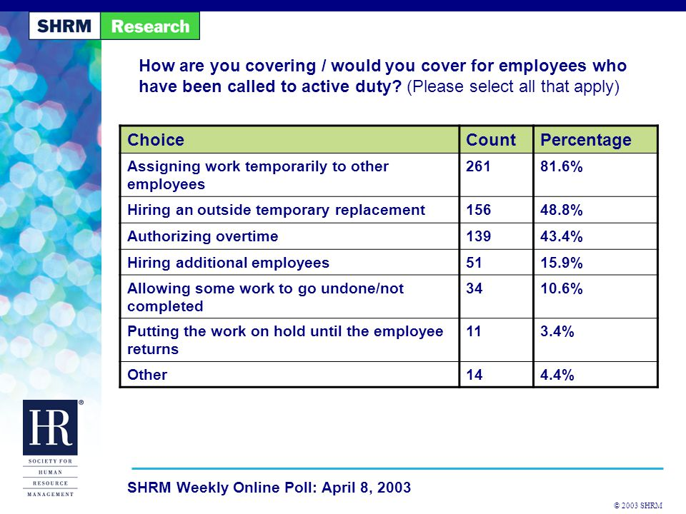 © 2003 SHRM SHRM Weekly Online Poll: April 8, 2003 How are you covering / would you cover for employees who have been called to active duty.